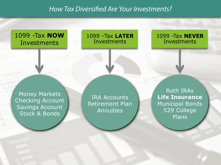 Tax Now.Later.Never